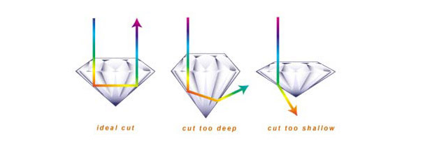 An example of different cuts of diamond