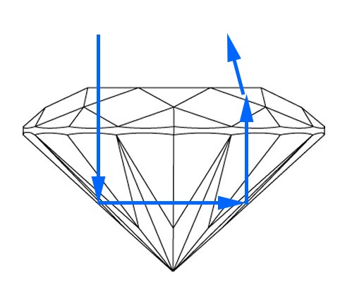 An example of a shallow crown on a round diamond