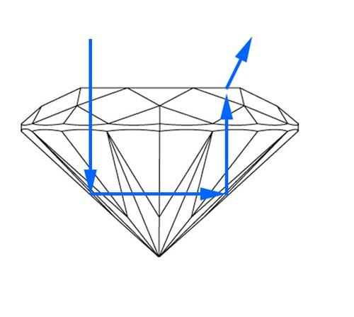 An example of a steep crown on a round diamond
