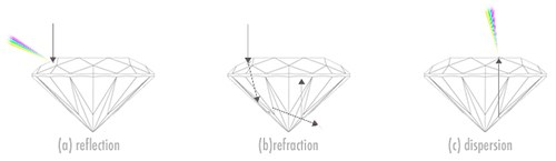 Image showing reflection, refraction and dispersion in a diamond